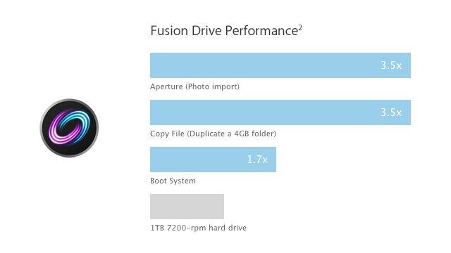 De performance van een Fusion Drive.