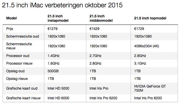 21,5 iMac verbeteringen oktober 2015