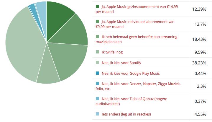 Apple Music betalen polluitslag