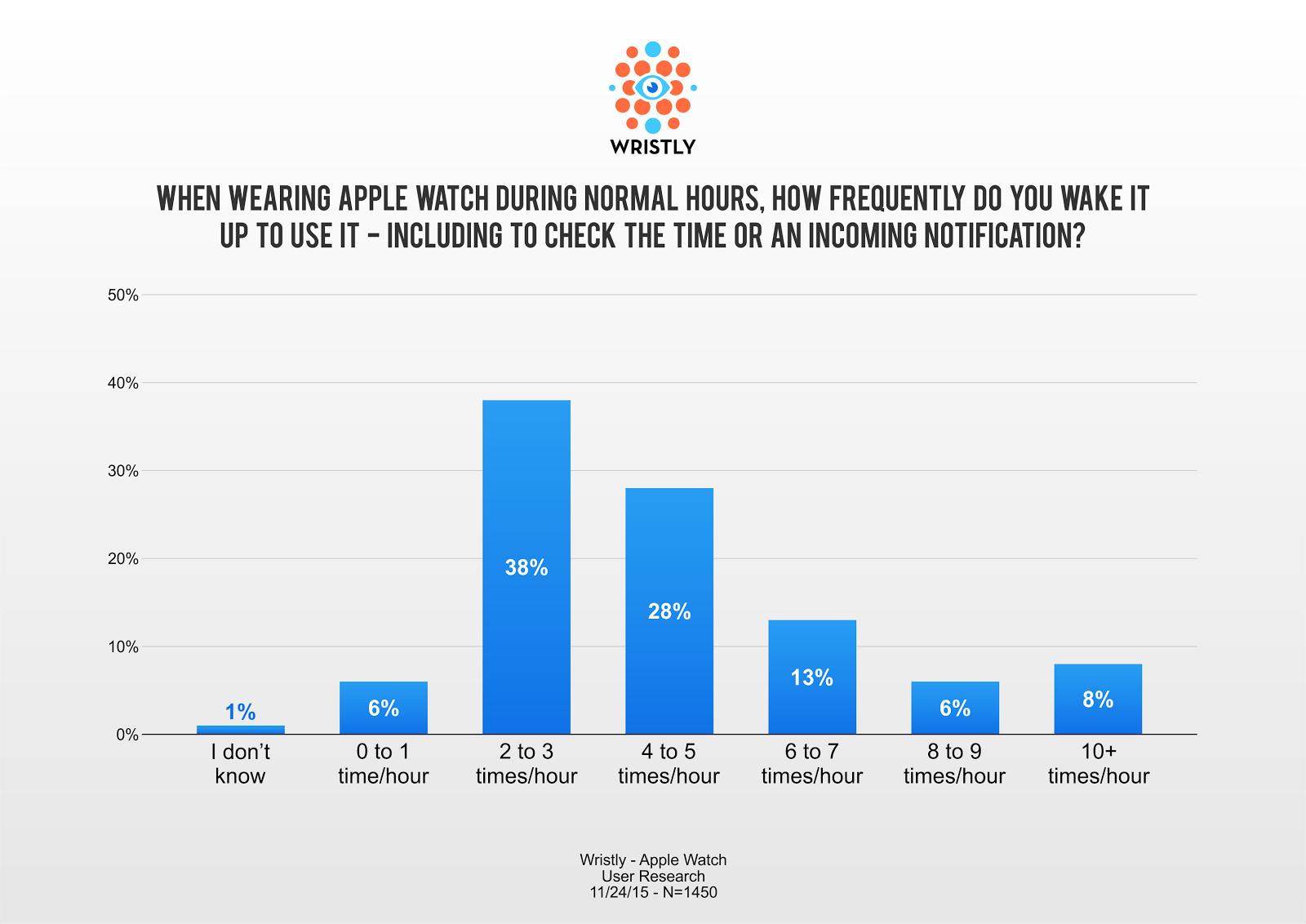 Apple Watch-gebruik volgens Wristly.