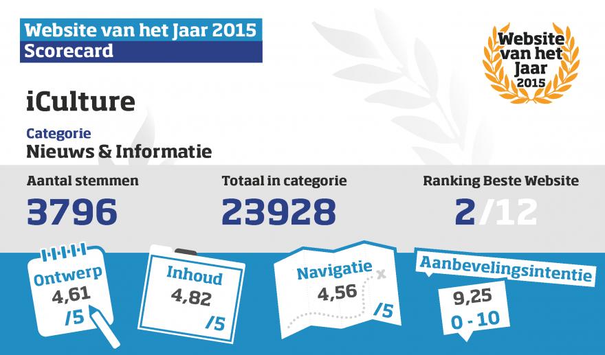 iCulture scorecard Website van het Jaarc