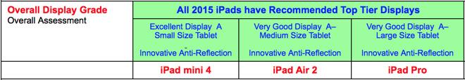 iPad-beoordelingen