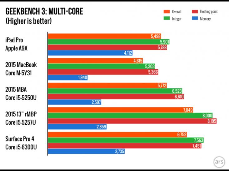 iPad-Pro-benchmark