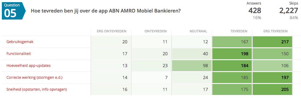 ABN Amro Bank tevredenheid