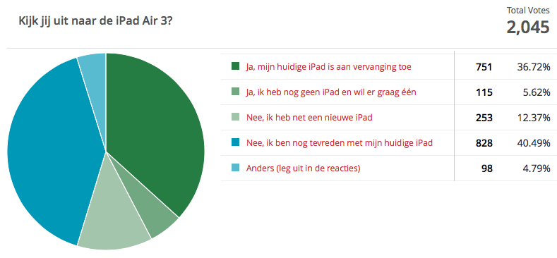 Poll uitslag iPad Air 3