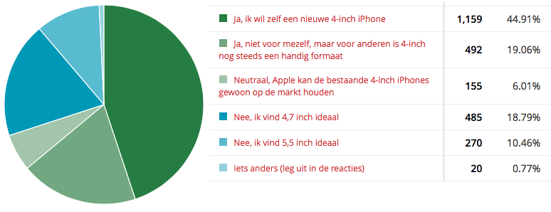 Poll 4-inch iPhone: cirkeldiagram