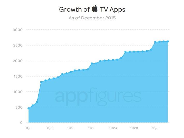 Aantal apps beschikbaar op de Apple TV.