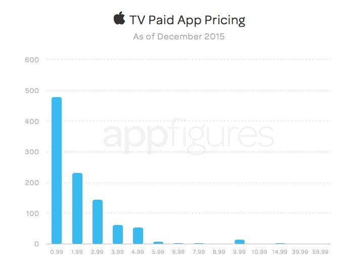 Prijsverdeling van apps op de Apple TV.