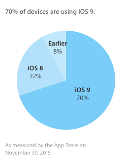 iOS 9 op 70% van de toestellen geïnstalleerd.