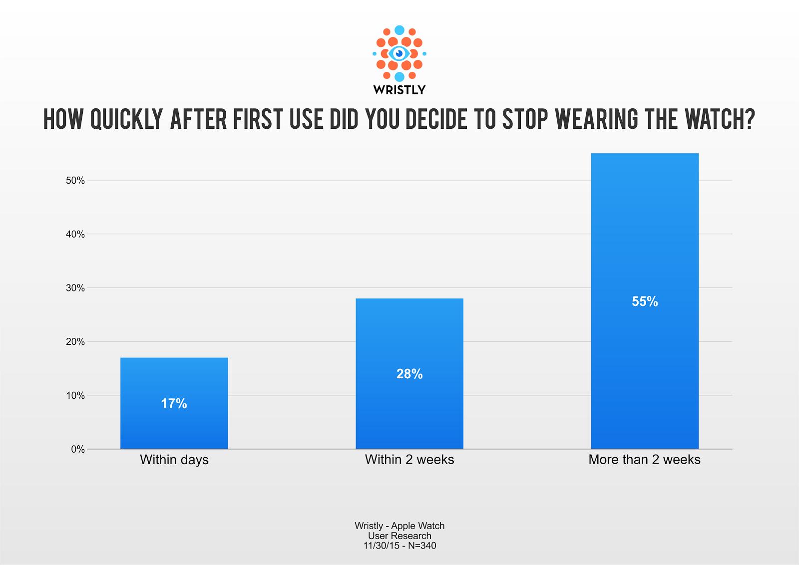 Onderzoek van Wristly naar het stoppen van het dragen van de Apple Watch.