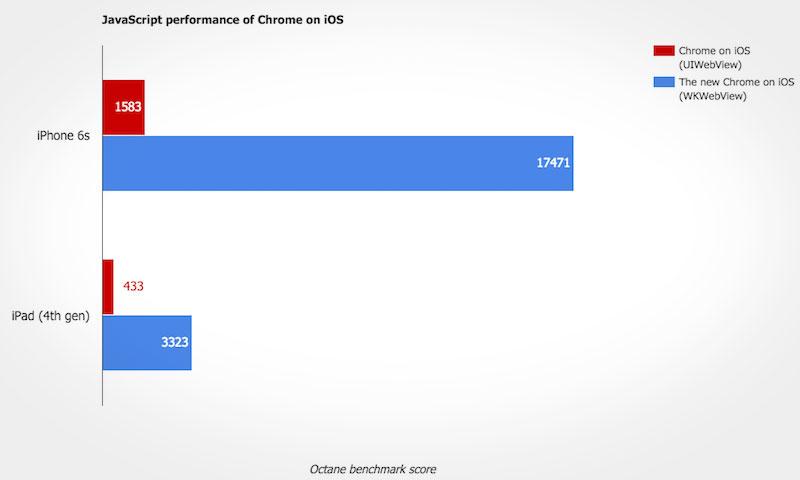 Chrome voor iOS is sneller met Javascript.