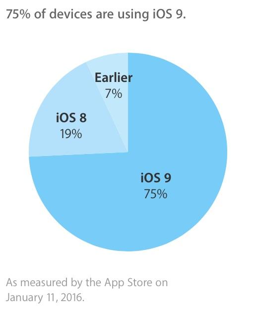 iOS 9 op driekwart van alle iOS-toestellen geïnstalleerd.