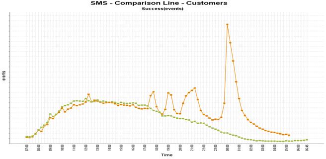 SMS-verkeer oudjaar 2015, grafiek van Vodafone