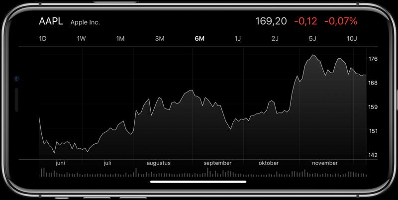 Aandelen-app koersverloop