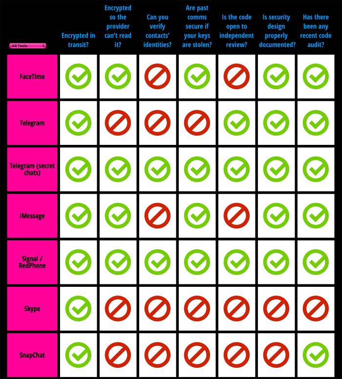 Beveiliging Signal vs andere apps