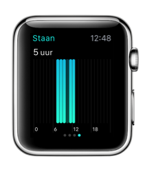 Apple Watch staandoel met details.