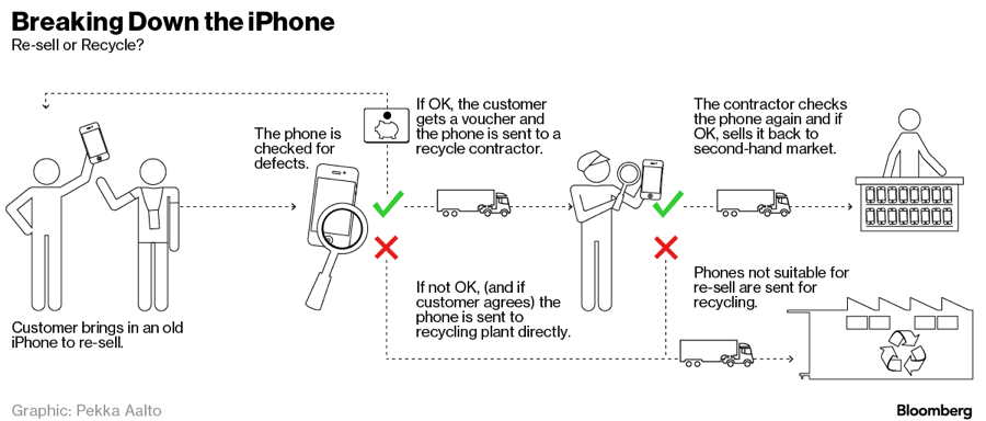 Dit proces doorloopt iedere iPhone die wordt ingeruild.