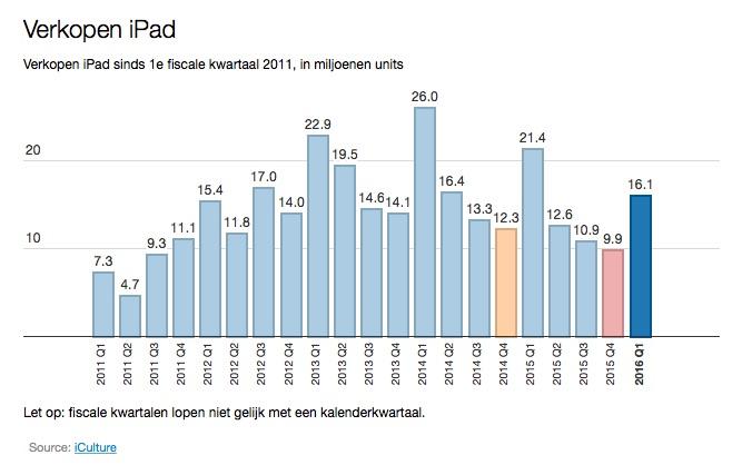 iPad-verkoopcijfers van de afgelopen jaren, gemeten in financiële kwartalen.
