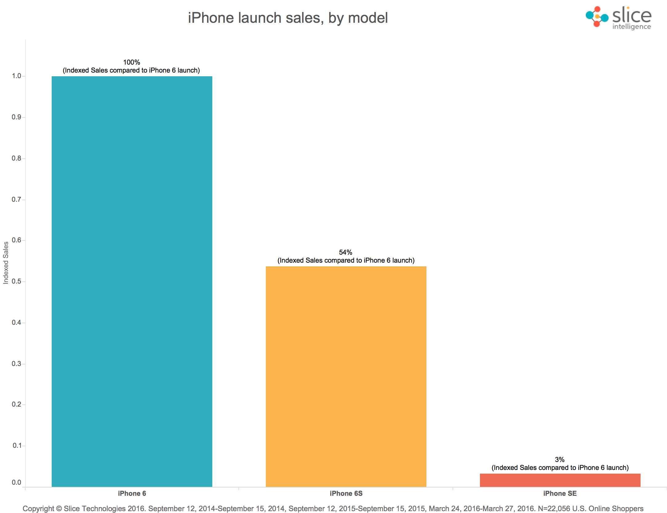 iPhone-Launch-Sales-Trend-1