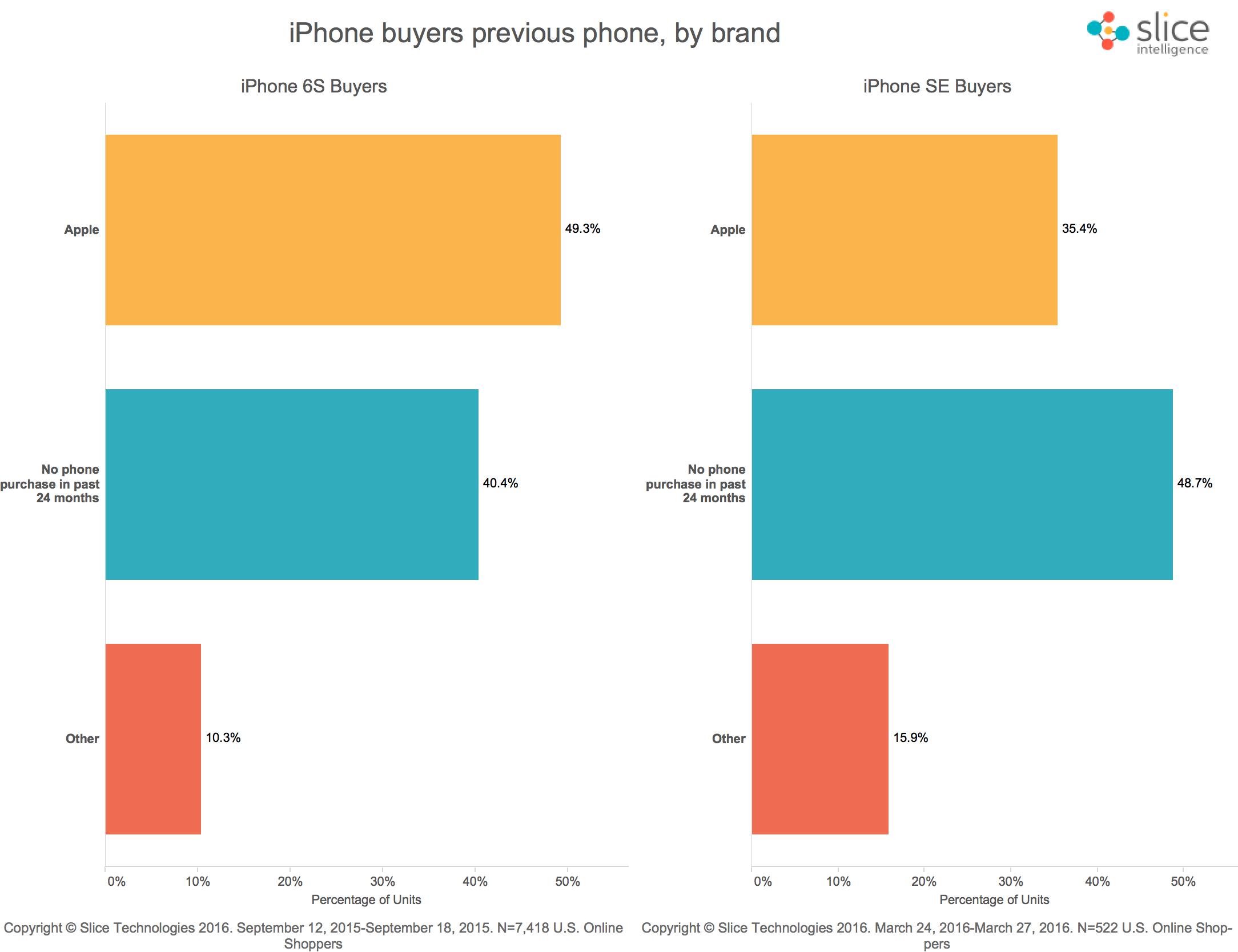 iPhone upgrade per model