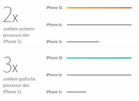 Prestaties iPhone SE vs iPhone 5s