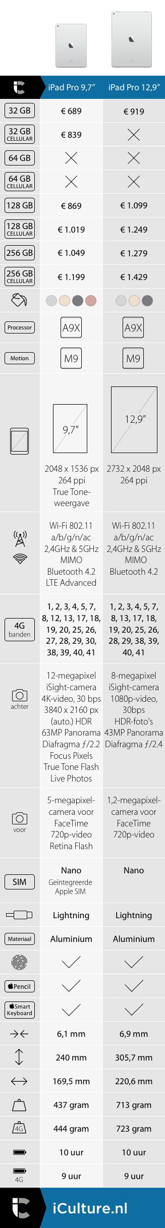 iCulture vergelijking iPad Pro 12,9 vs 9,7 inch