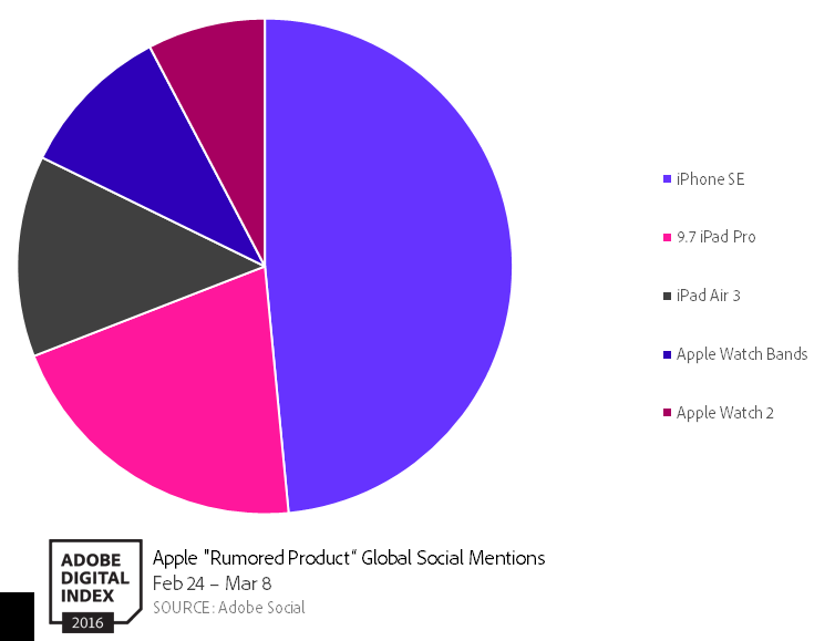 Adobe onderzoek: social buzz rondom aankondigingen