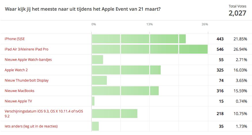 Verwachtingen Apple Event 12 maart