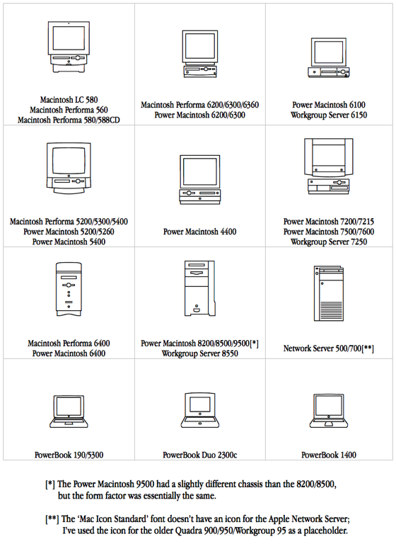 1996 Mac-modellen