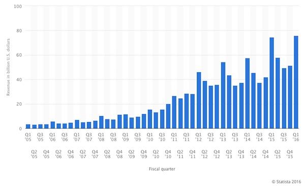 Apple kwartaalomzet sinds 2005