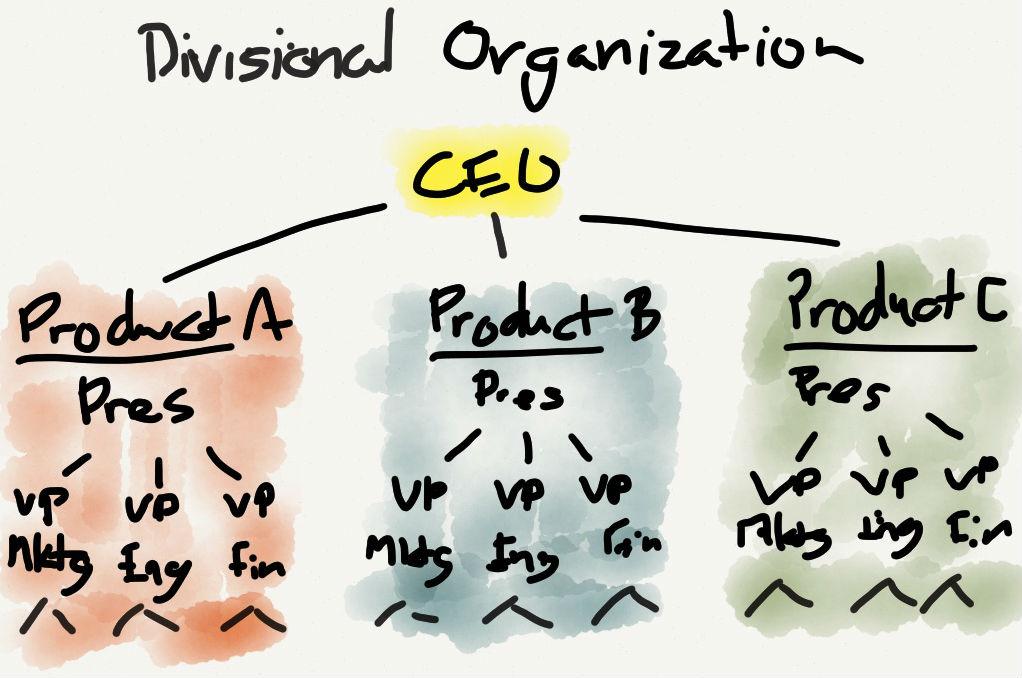 Microsoft: organisatie met divisies