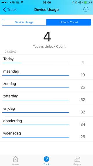 iPhone ontgrendelen per dag