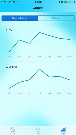 Gemiddelde iPhone-gebruik over een week