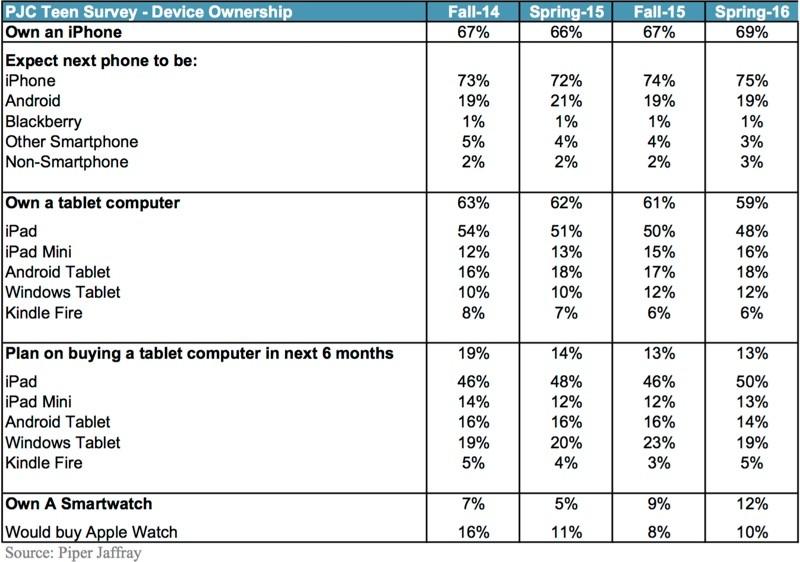 Onderzoek onder tieners naar populariteit smartphones, tablets en smartwatches.