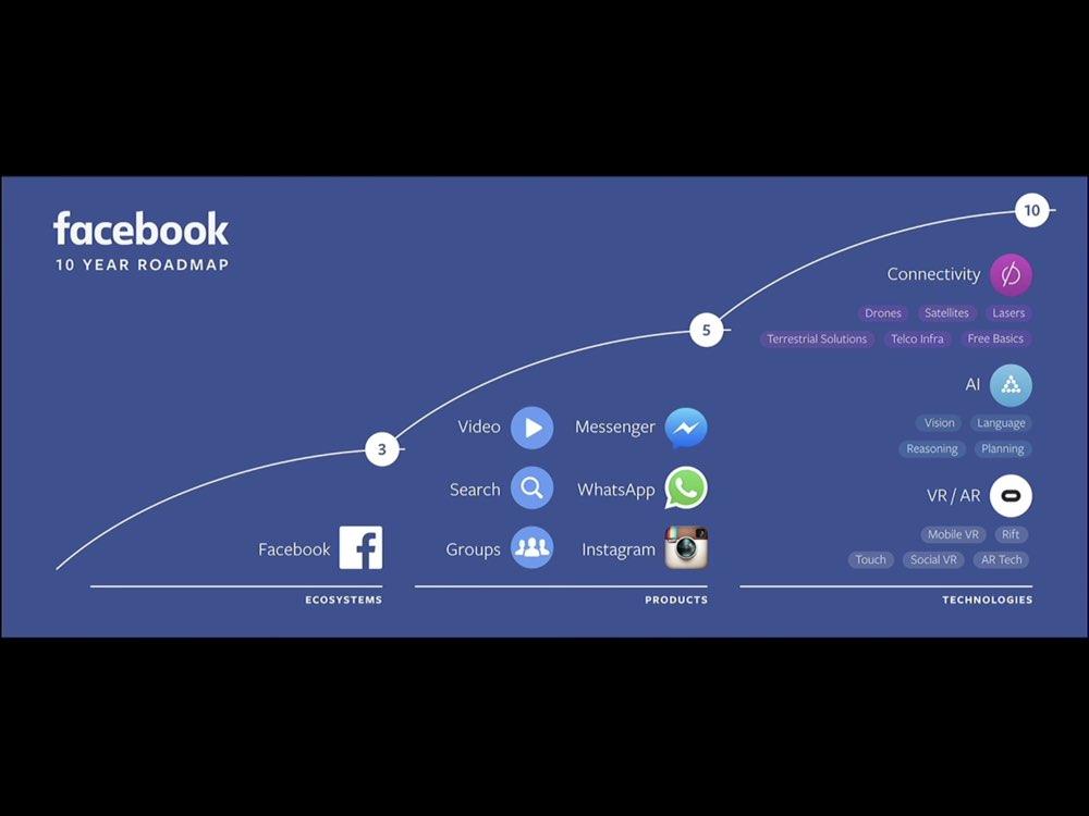 Facebook 10 jaar roadmap