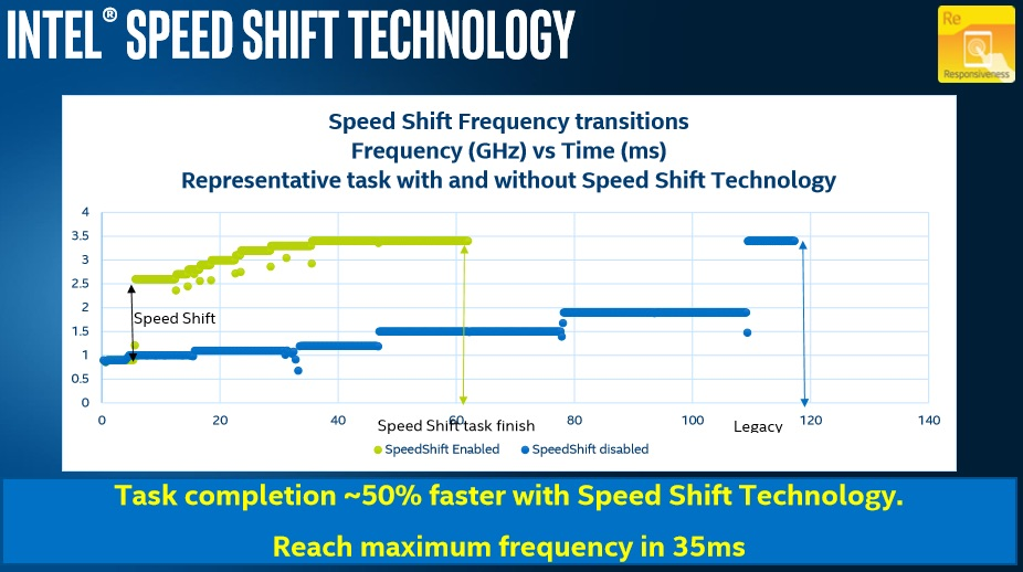 Speed Shift van Intel.