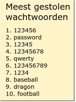Meest gestolen wachtwoorden