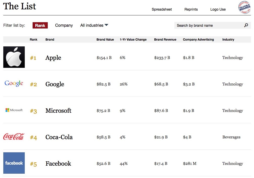 Forbes benoemt Apple tot meest waardevolle bedrijf van 2016.
