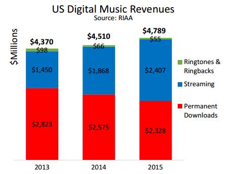 Verkoopcijfers digitale muziek USA