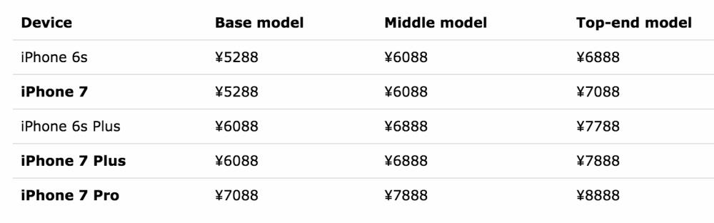 Mogelijke Japanse prijstabel van de iPhone 7.