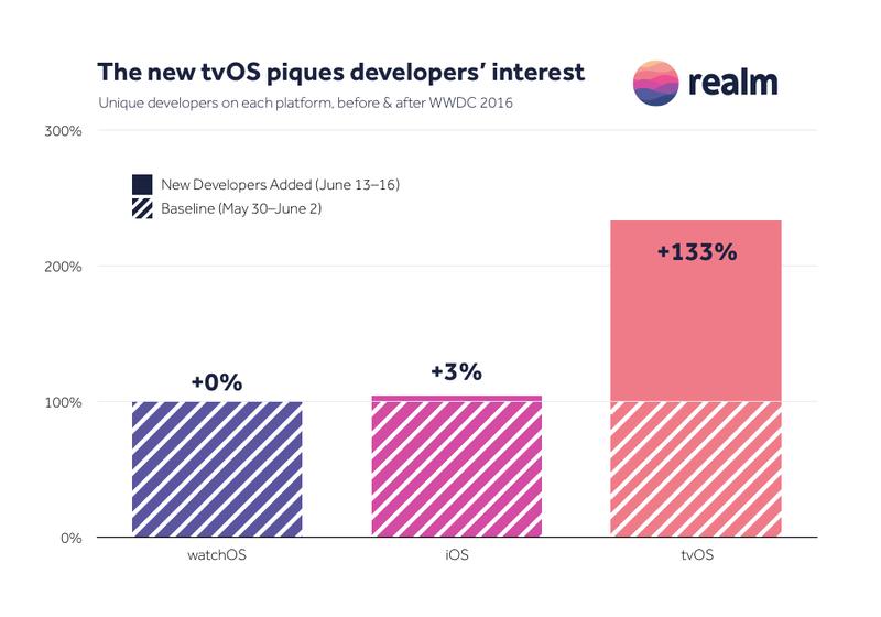 Realm interesse ontwikkelaars tvOS