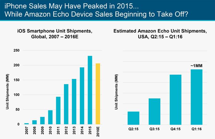 Internettrends volgens Mary Meeker: minder iPhones, meer Amazon Echo's