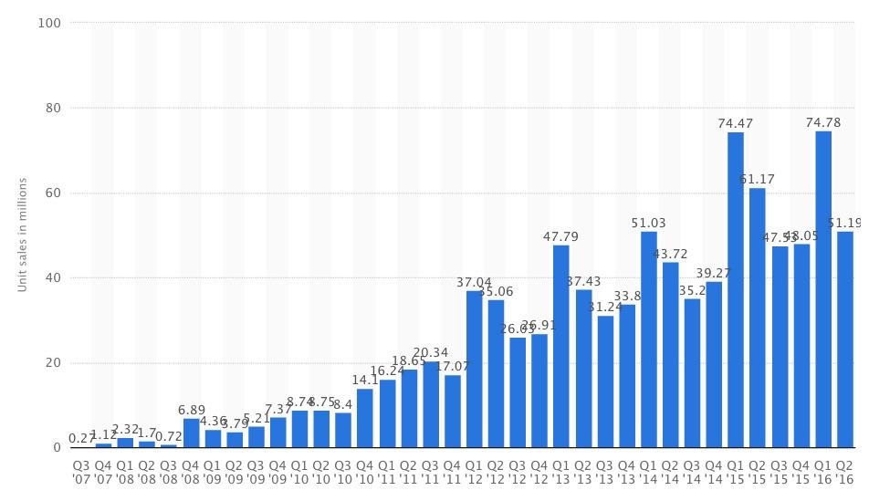 Verkopen van de iPhone in financiële kwartalen.