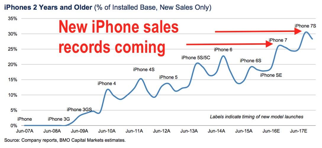 Eén op de vier iPhones is in september 2016 ouder dan 2 jaar.