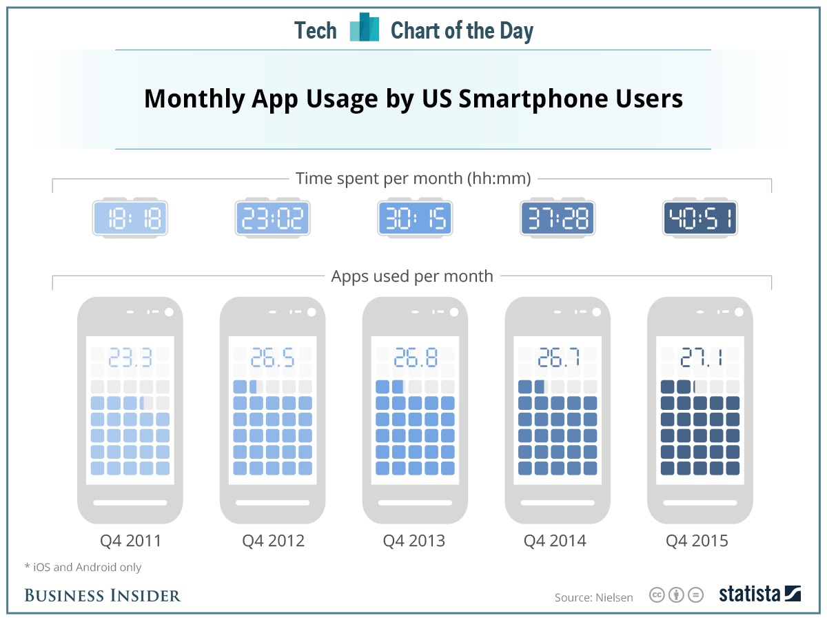 Onderzoek naar het gebruik van het aantal apps per maand.