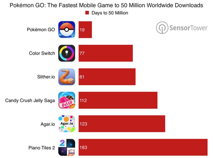 Pokemon Go 50 miljoen