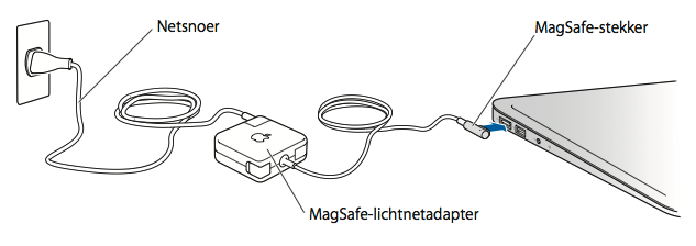 netsnoer-lichtnetadapter