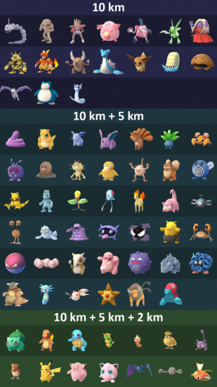 Alle Pokémon uit de eieren in Pokémon Go.
