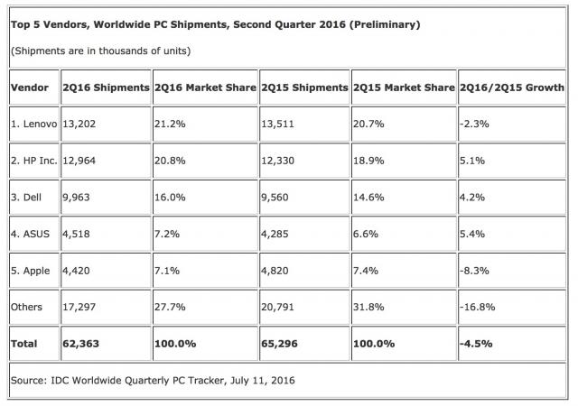 Apple-verkoop van pc's