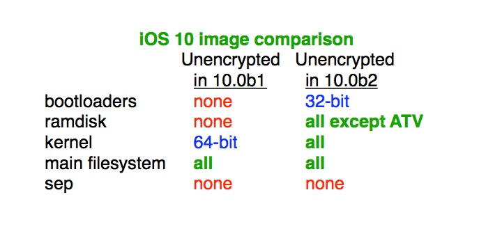 iOS 10 unencrypted.